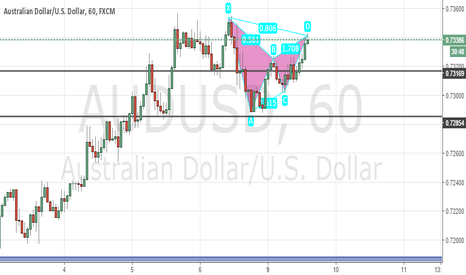 AUDUSD: BEARISH BAT on AUDUSD Hourly