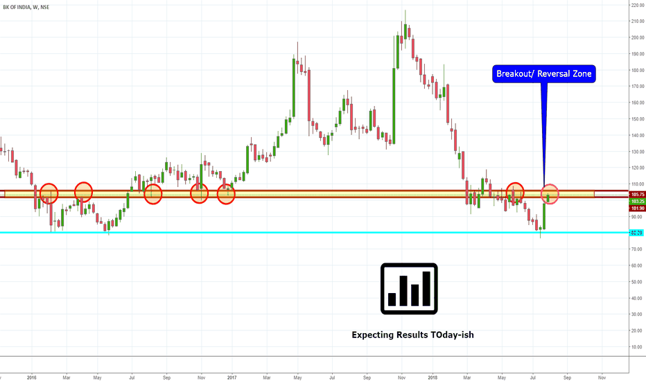 BANKINDIA: BANK OF INDIA Neckline