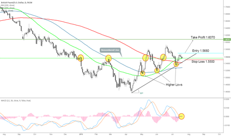 GBPUSD: GBP/USD Trend Following Idea