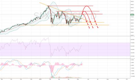 SPX500USD: S&P in Danger