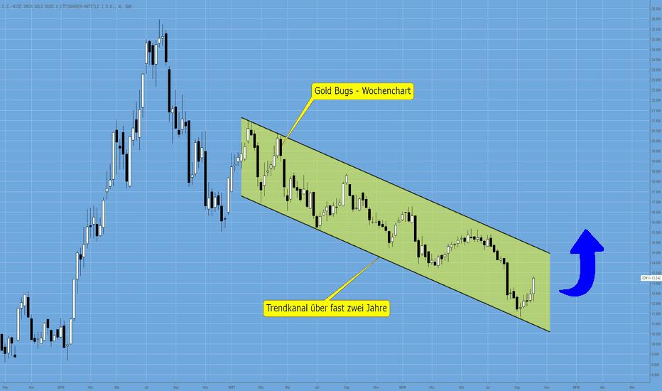 CD91: Gold Gugs – Abwärtstrend beendet ?