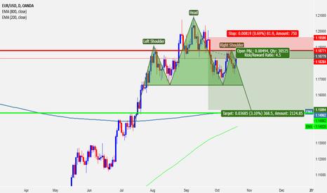 EURUSD: EURUSD Long term short possibility