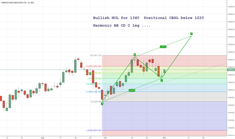 HINDUNILVR: Bullish HUL for 1340  Positional CBSL below 1220   Harmonic AB C