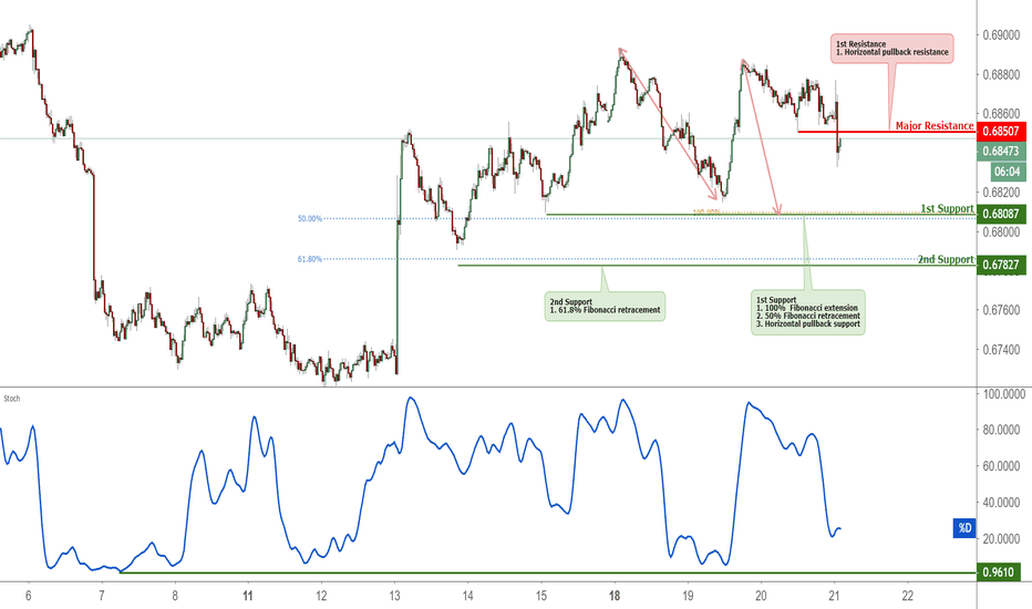 NZDUSD: NZDUSD Approaching Support, Potential Bounce