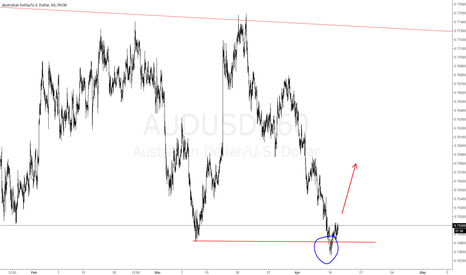 AUDUSD: #AUDUSD Psych play in action