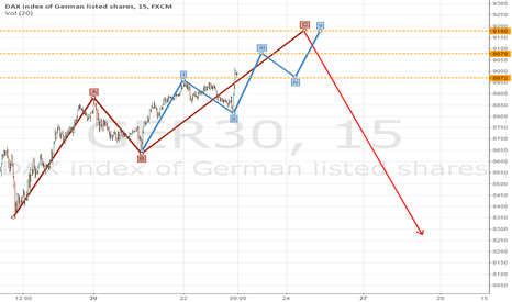 GER30: DAX down from 9100-9180