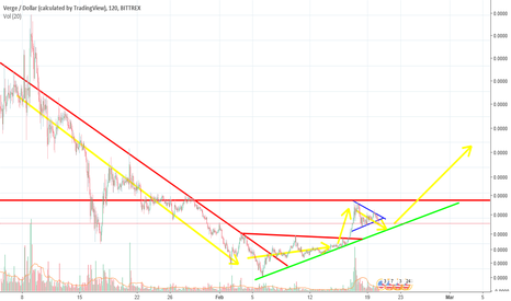 XVGUSD: XVG looking good in the long, meh in the short...