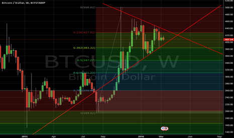 BTCUSD: Breaking incoming in April