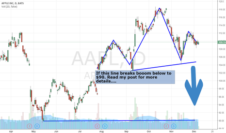 AAPL: MAJOR Level To Watch For A Break $AAPL