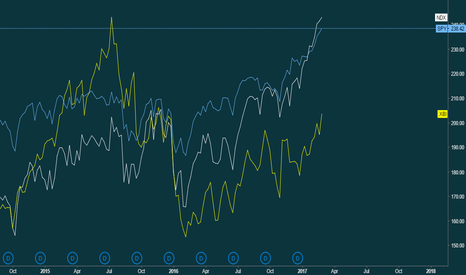 SPY: XBI vs SPY: a tight relationship as a bull/bear indicator