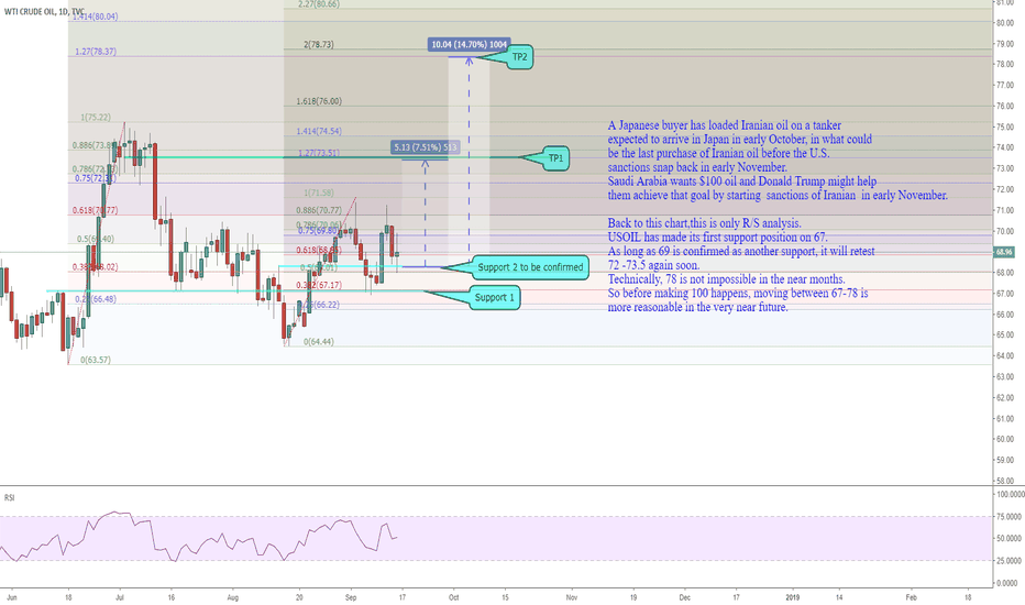 USOIL: 1509 USOIL is making movement between 67 to 78