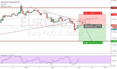 EURUSD: EURUSD Short position 1 Hour chart
