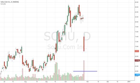 SOHU: Sohu.com Inc (SOHU) Pounding Reveals Buy Level