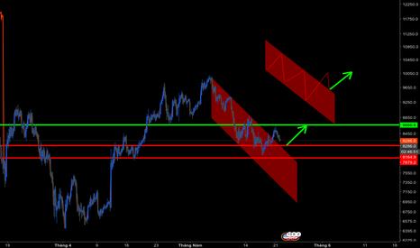 BTCUSD: Bitcoin đã break out qua trend giảm ngắn hạn
