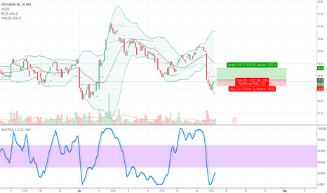 PHM: PHM Oversold