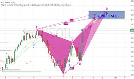 USOIL: Bearish Butterfly