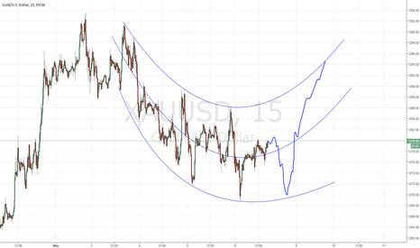XAUUSD: Gold NFP move prediction 1 (Bull case)