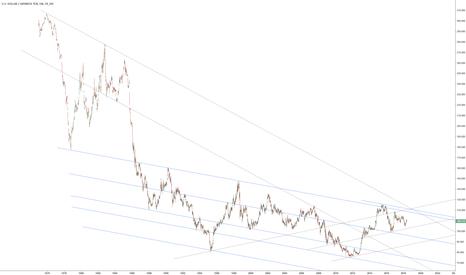 USDJPY: Long term USDJPY (blue trendlines only)