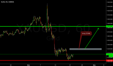 XAUUSD: WAITIG THE CONDITION AND BUY