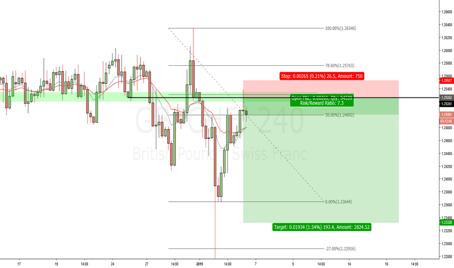 GBPCHF: Trying a new strategy... GBPCHF