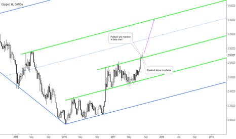XCUUSD: Copper: Potential Big Upmove is Coming
