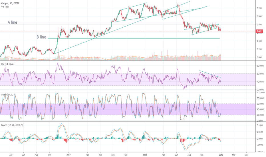 COPPER: Dr Copper - Fanning Out - Head and Shoulder - A&B lines