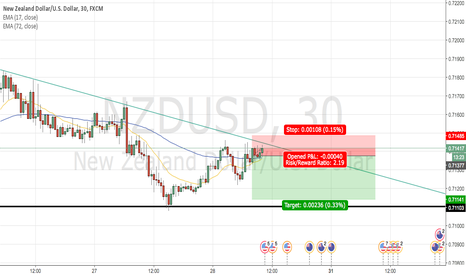 NZDUSD: Another fast trade for the kiwi