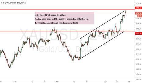 XAUUSD: GOLD : Weekly analysis