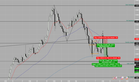 GBPUSD: GBPUSD short - elliot waves