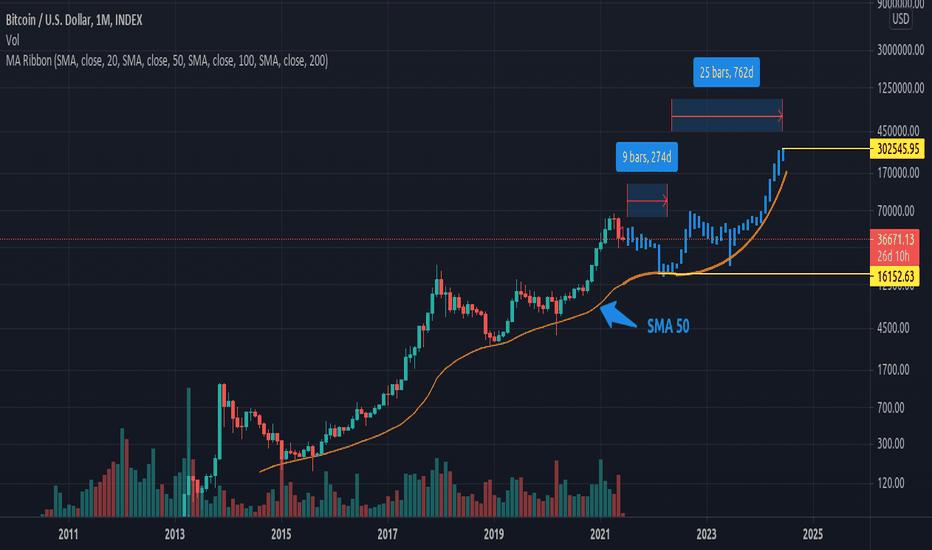 bitcoin logaritmic diagrama tradingview)