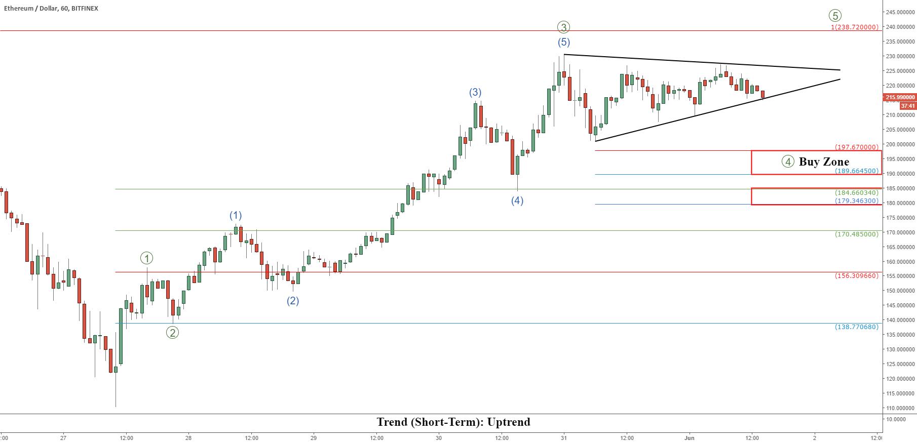 Ethereum (ETHUSD) Short-Term Update: Buy Zones Identified