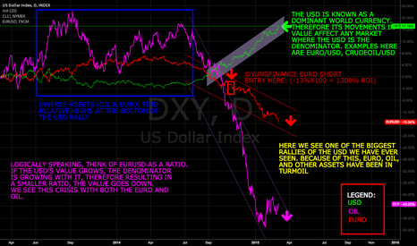DXY: USD LEADS ALL MARKETS