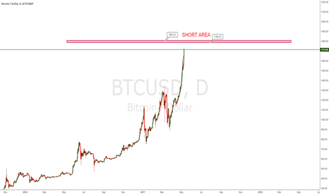 BTCUSD: BTCUSD SHORT INTRAMONTH