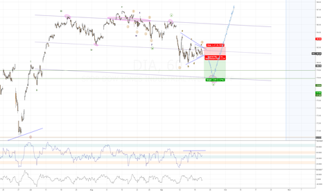 DIA: Dow in a clear triangle for final move of correction