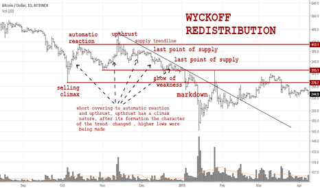 BTCUSD: 2014 WAS A DISTRIBUTION PATTERN, PRESENT PATTERN IS ACCUMULATION