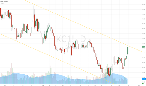 KC1!: Next resistance about to be hit