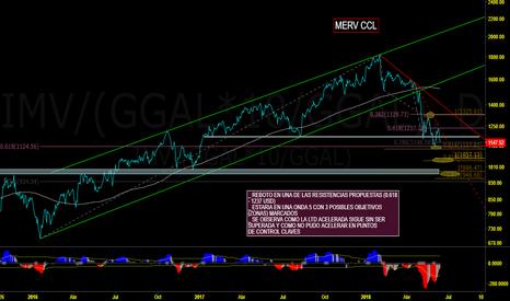 IMV/(GGAL*10/GGAL): MERVAL - CCL