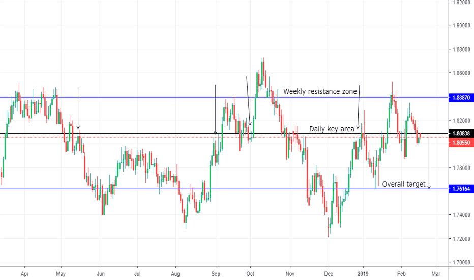GBPAUD: GBPAUD - Short Opportunity
