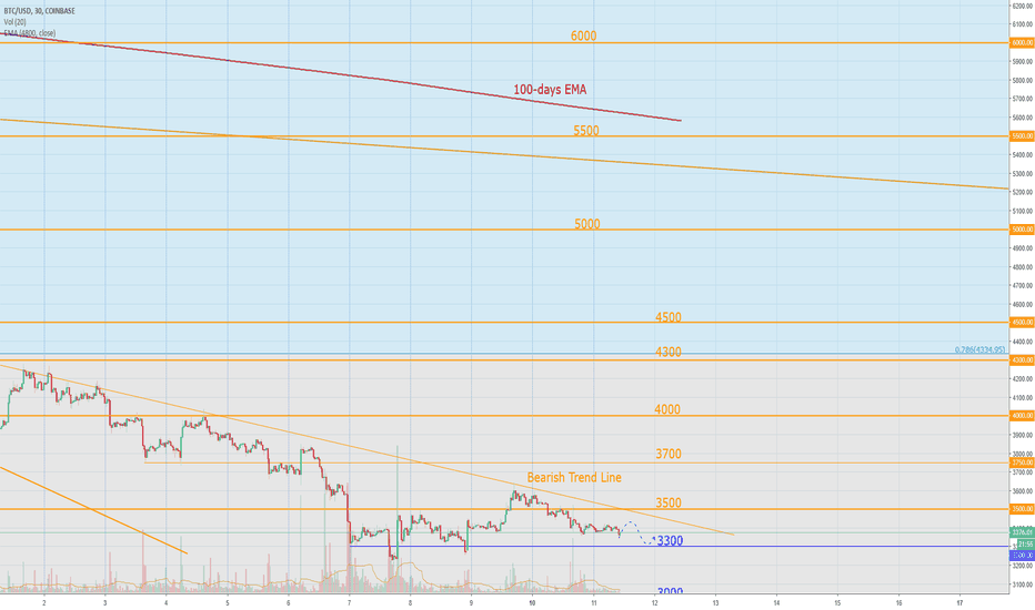 BTCUSD: Bitcoin Today: Only falling till 2019