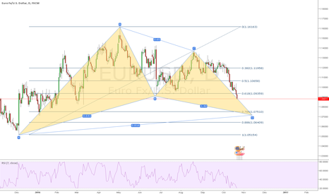 EURUSD: EURUSD Possible Bull Gartley