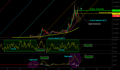 NEOUSD: NEO is ready for a strong bullish