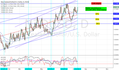 NZDUSD: NZDUSD: TECHNICAL ANALYSIS - TARGET 0.701 BUT USD WEAKNESS?