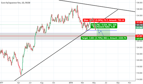 EURJPY: clean and simple shorting opportunity