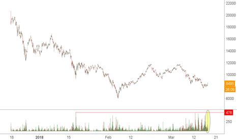 BTC1!: BITCOIN: Largest hourly bid volume on CME Bitcoin futures