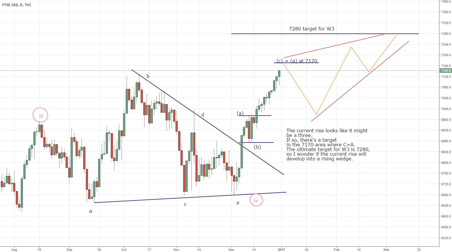 FTSE rising wedge developing?