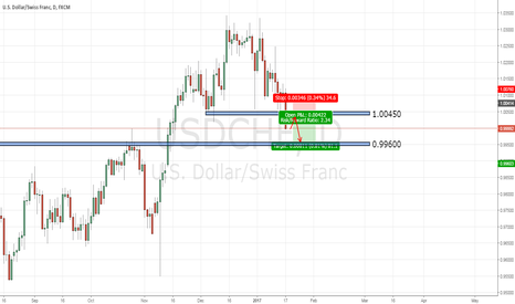 USDCHF: USDCHF: SHORT THE RETEST
