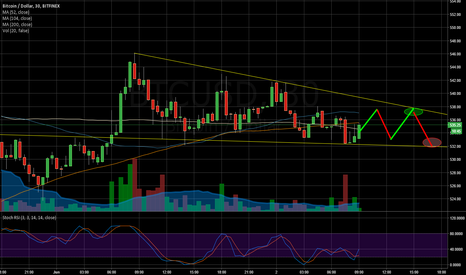BTCUSD: Two more touches in the pennant.  Or more?