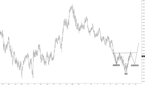 USDOLLAR: DXY Daily Chart Reverse Head and Shoulders