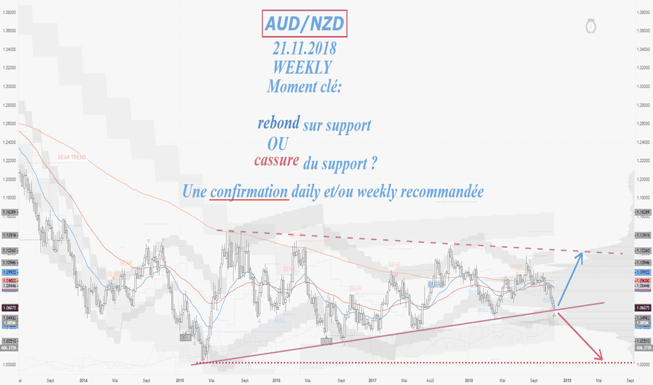 AUDNZD: AUD/NZD Weekly sur son support.