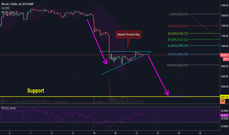 BTCUSD: BTCUSD Bearish Pennant Flag